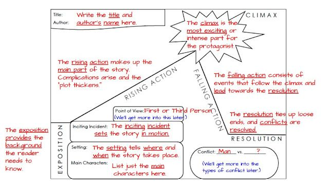 Everything You Need to Teach PLOT Im Lovin Lit – Remember the Titans Worksheet
