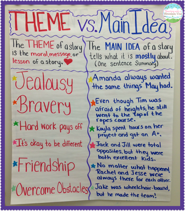 theme vs morals of a story