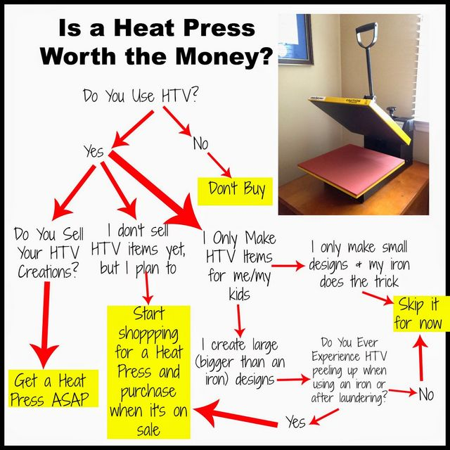 How To Use A Heat Press With Htv And Is It Worth The