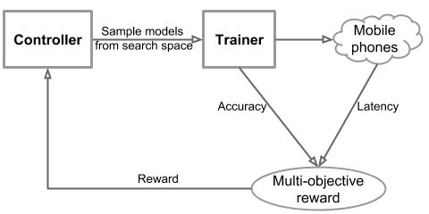 MnasNet: Towards Automating the Design of Mobile Machine Learning