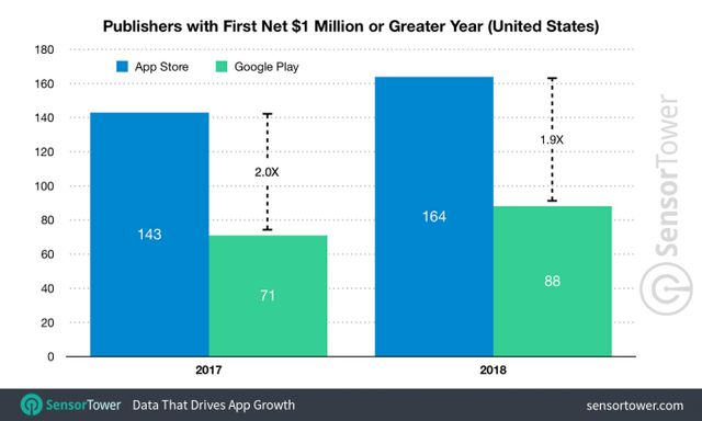 The App Store created 164 new million-dollar publishers in 2018
