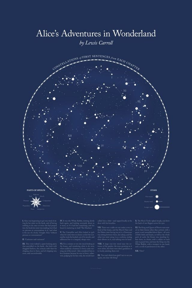 Literary Constellations Astronomy Inspired Visualizations Of The