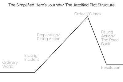 Once Upon A Time: Using Story Structure For Better