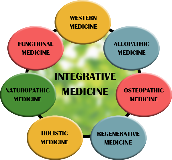 What Is Functional and Integrative Medicine? | Posts by Summer
